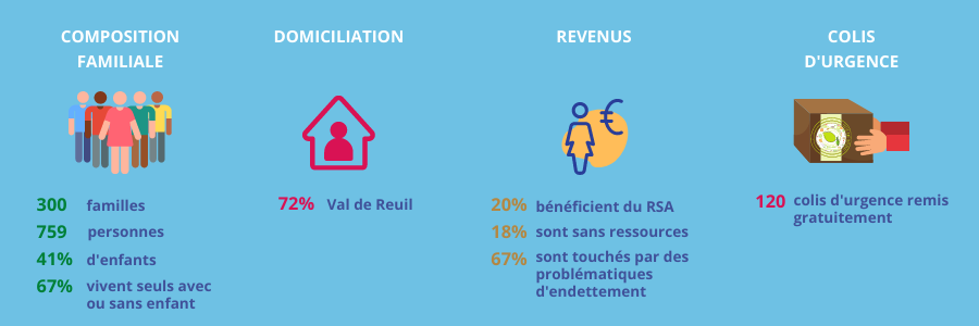 Epireuil - statistiques relatives aux bénéficiaires